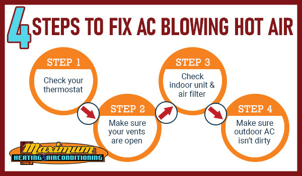 Graphic showing the 4 DIY steps to help fix an air conditioner blowing hot air